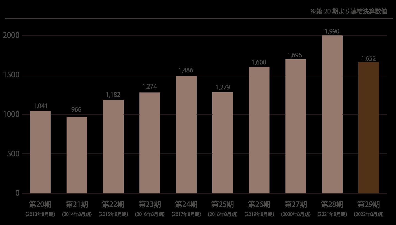 第17期〜第27期の資産総額・純資産額